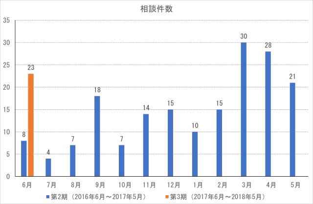 cocoron_result_201706-1