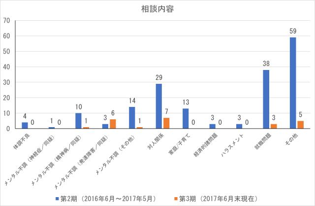 cocoron_result_201706-2