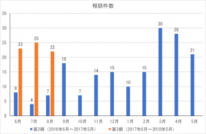 cocoron_result_201708-1