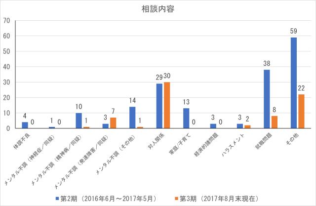 cocoron_result_201708-2
