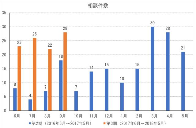 cocoron_result_201709-1