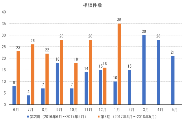 cocoron_result_201801-1