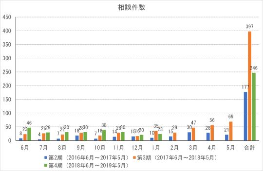 cocoron_result_201901-1