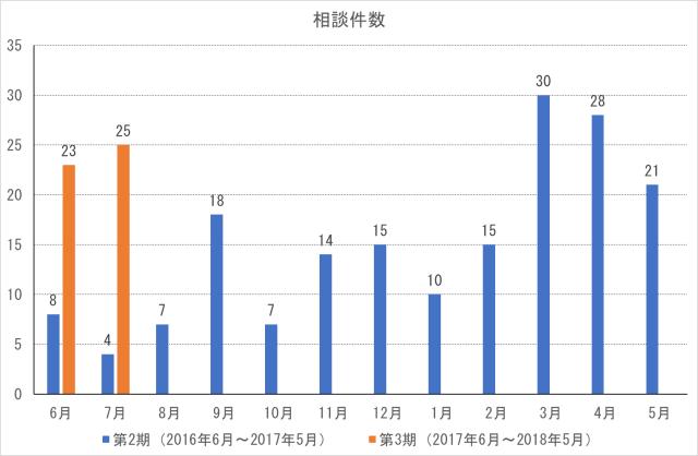 cocoron_result_201707-1
