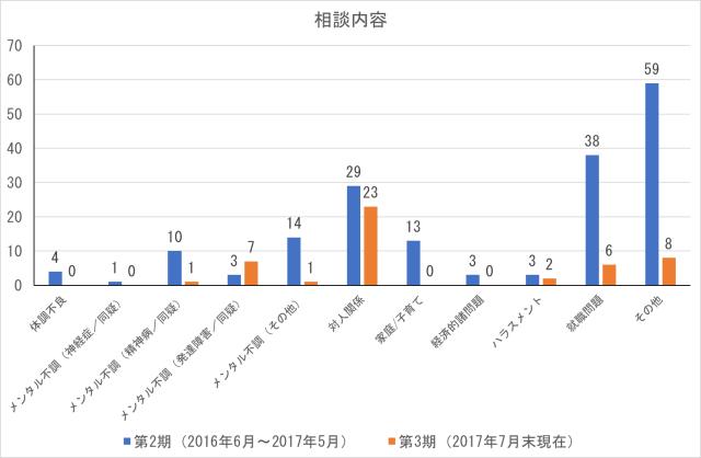 cocoron_result_201707-2