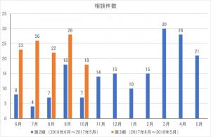 cocoron_result_201710-1