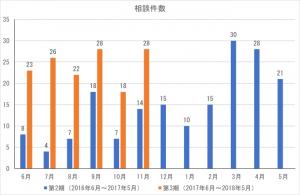 cocoron_result_201711-1