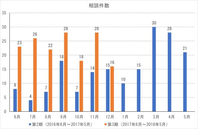 cocoron_result_201712-1