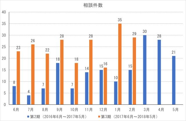 cocoron_result_201802-1