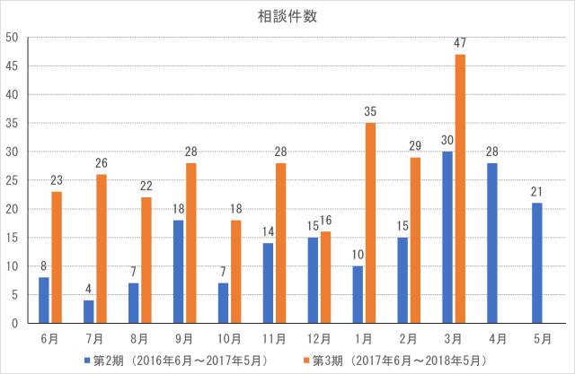cocoron_result_201803-1