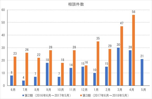 cocoron_result_201804-1