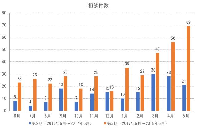 cocoron_result_201805-1
